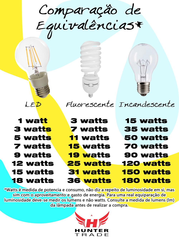 Equival ncia das l mpas led fluorescente e incandescente for Lampada led 50 watt
